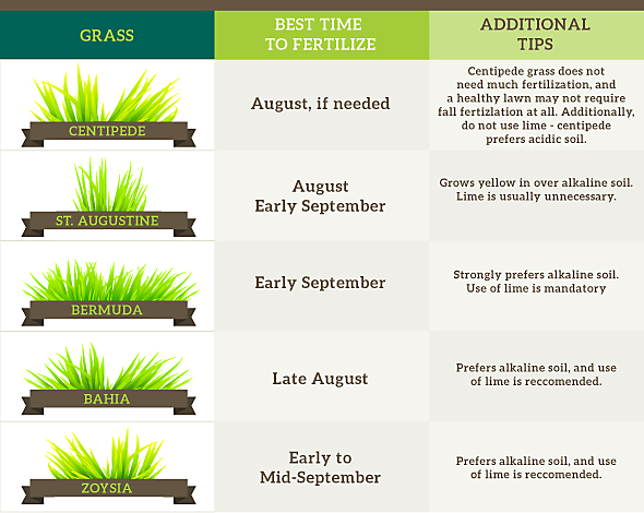 fall lawn care - when to fertilize your lawn chart