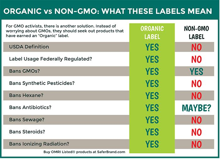 Does Organic Food Have Gmo Present