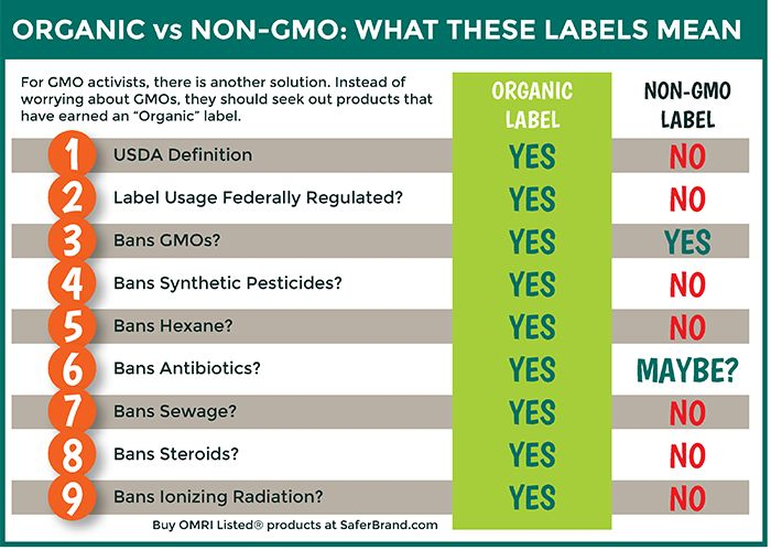 Non-GMO label explained
