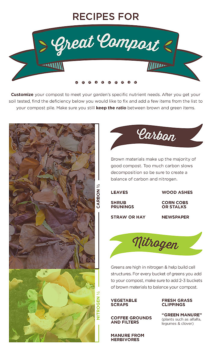 Recipes for Great Compost, Part 1